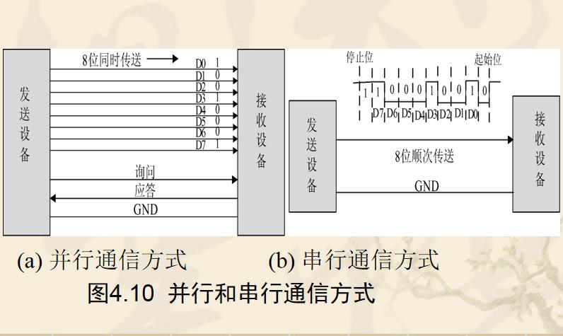 97次          阅读     mcs-51单片机内部数据存储器的ram结构
