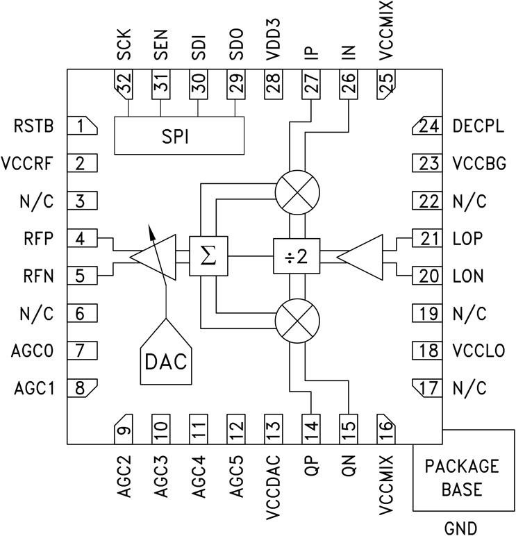 HMC795 集成VGA的SiGe宽带直接正交调制器,采用SMT封装,50 - 2800 MHz