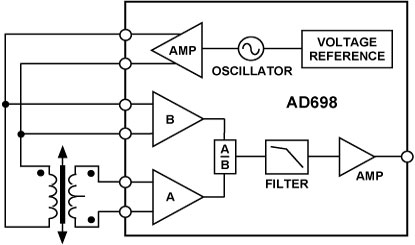AD698 通用LVDT信号调理器