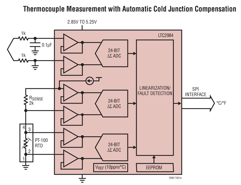 LTC2984 具有 EEPROM 的多传感器高准确度数字温度测量系统