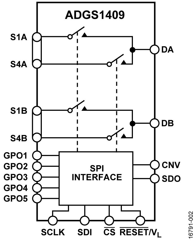 ADGS1409 SPI 接口 4 Ω RON, ±15 V/+12 V/±5 V、1.8 V 逻辑控制双 4:1 多路复用器