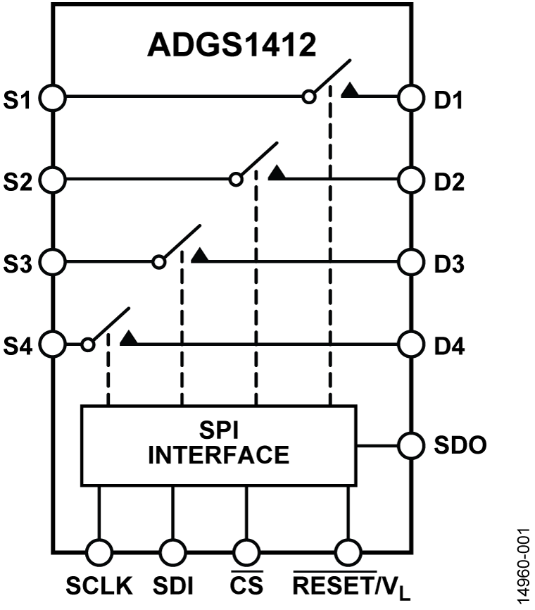 ADGS1412 SPI接口,1.5 Ω RON,±15 V/+12 V,四通道SPST开关,支持多路复用配置