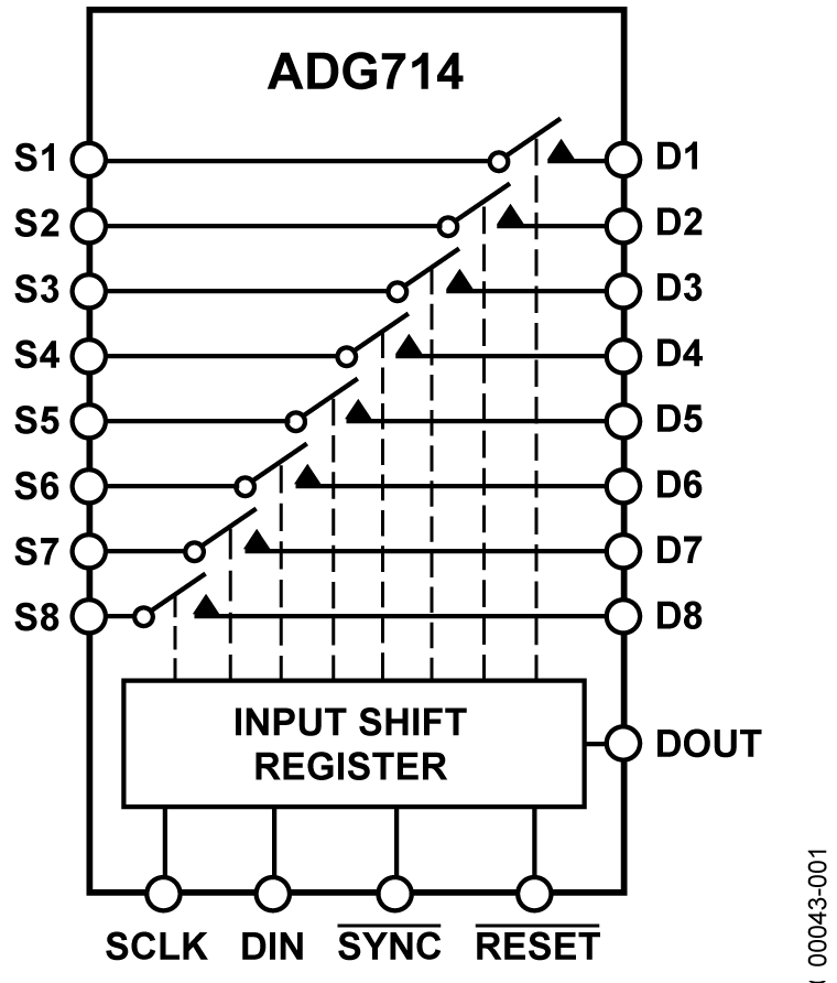 ADG714 CMOS、低压、SPI/QSPI/Microwire兼容型接口、串行控制、八通道单刀单掷开关