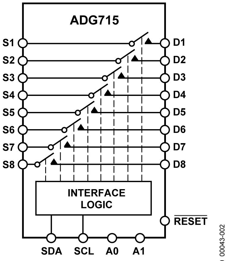 ADG715 CMOS、低压、I2C 兼容型接口、串行控制、八通道单刀单掷开关
