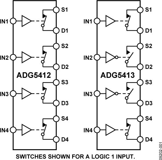 ADG5412/ADG5413内置四个独立的单刀单掷(SPST)开关。ADG5412开关的接通条件是相关控制输入为逻辑1。ADG5413有两个开关的数字控制逻辑与ADG5412相似,其它两个开关的控制逻辑则相反。当接通时,各开关在两个方向的导电性能相同,输入信号范围可扩展至电源电压范围。在断开条件下,等于电源电压的信号电平被阻止。 ADG5412和ADG5413没有VL引脚。在整个工作电压范围内,数字输入与3 V逻辑输入兼容。 导通电阻曲线在整个模拟输入范围都非常平坦,可确保开关音频信号时拥有良好的线性度