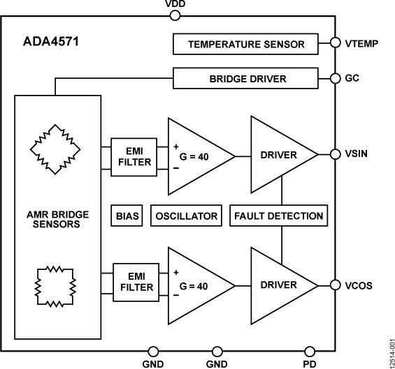 ADA4571 集成式AMR角度传感器和信号调理器