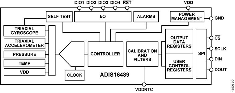 ADIS16489 7自由度惯性传感器