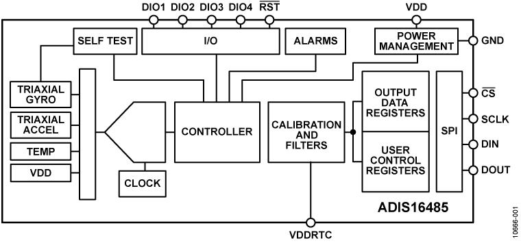 ADIS16485 战术级6自由度MEMS惯性传感器