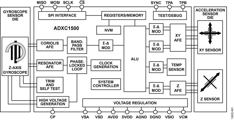 ADXC1500 组合式陀螺仪和双轴加速度计