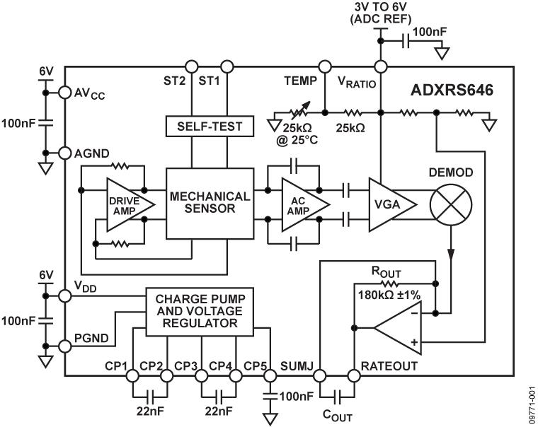 ADXRS646 具有高穩定性、低噪聲和振動抑制特性的偏航角速度陀螺儀