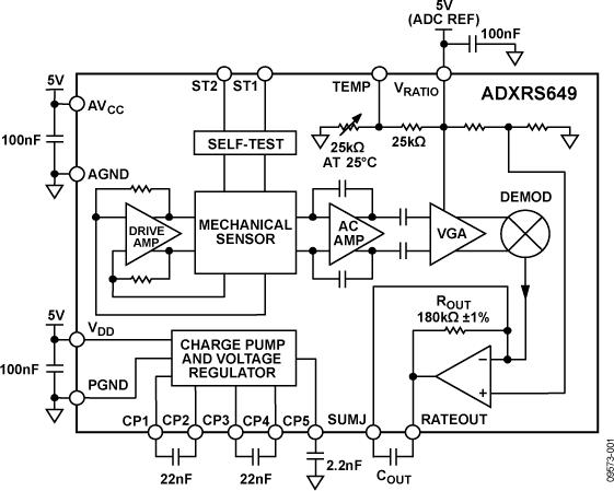 ADXRS649 快速啟動、具有振動抑制特性的±20,000°/s偏航角速度陀螺儀