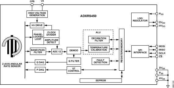 ADXRS450 ±300°/s高抗振性數字陀螺儀
