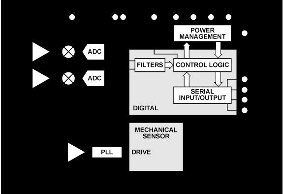 ADXRS290 用于穩定應用的超低噪聲、雙軸MEMS陀螺儀
