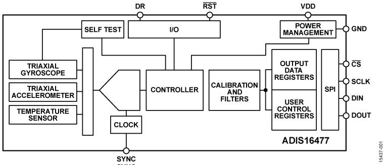 ADIS16477 精密微型 MEMS IMU(2000dps,40g)