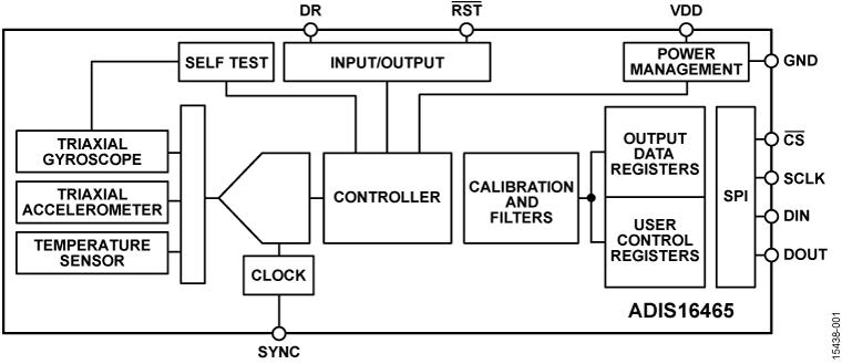 ADIS16465 精密 MEMS IMU 模块