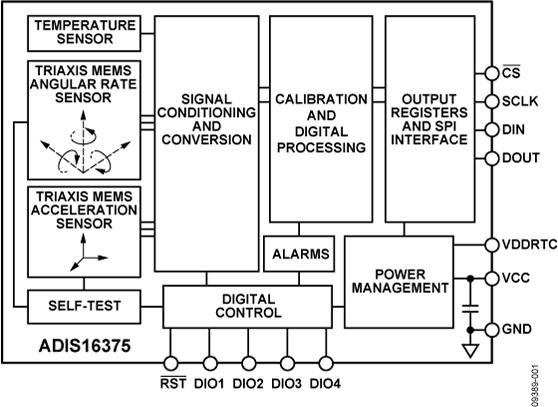 ADIS16375 薄型、低噪声6自由度惯性传感器