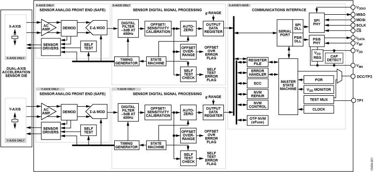 ADXL251 60 g 到 480 g 双轴 SPI 和 PSI5 传感器