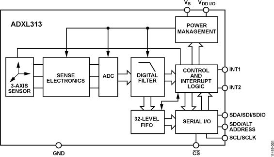 ADXL313 3軸、±0.5 G/±1 G/±...