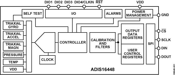 ADIS16448 紧凑、精密10自由度惯性传感器
