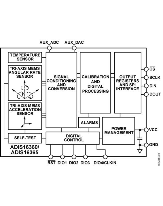 ADIS16365 6自由度惯性传感器