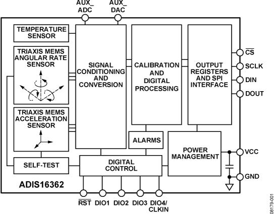 ADIS16362 6自由度惯性传感器