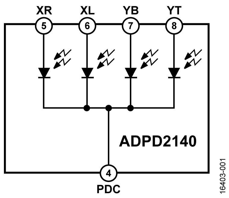 ADPD2140 红外光角度传感器