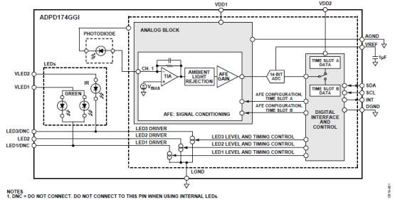 ADPD174GGI 集成环境光抑制功能和三个LED的光学模块