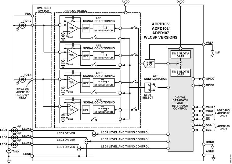 ADPD105 集成I2C的光度测量前端