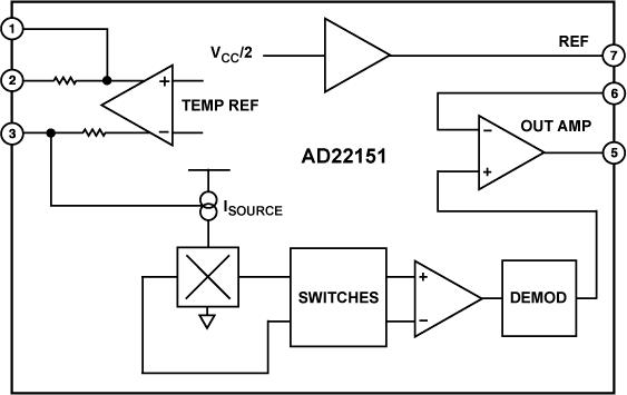 AD22151G 線性輸出磁場傳感器