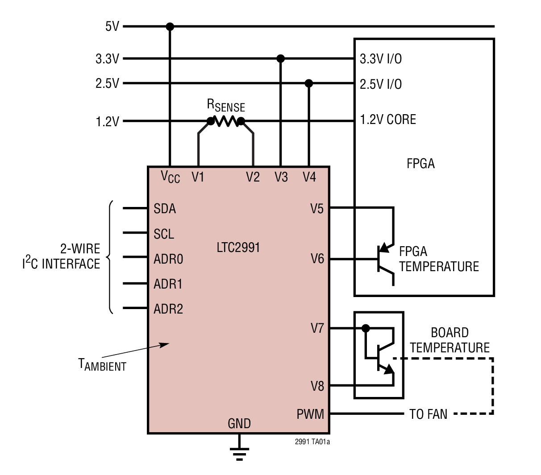 LTC2991 8 通道 I2C 电压、电流和温度监视器