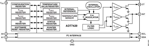 ADT7420 ±0.25℃精度、16位数字I2C温度传感器