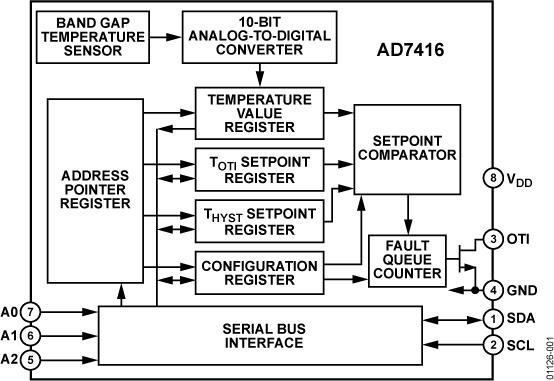 AD7416 10位数字温度传感器