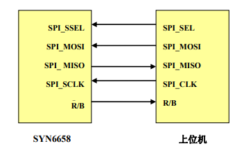 SYN6658中文语音合成芯片用户手册免费下载