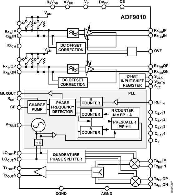 ADF9010 900MHz ISM频段 RF模...