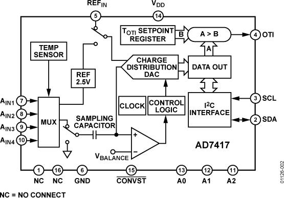 AD7417 10位数字温度传感器和四通道ADC