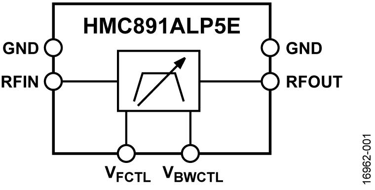HMC891A 1.95 GHz 至 3.4 GHz 可调谐带通滤波器