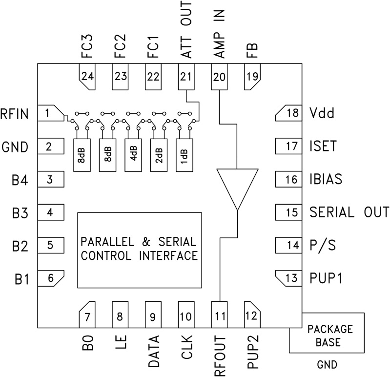 HMC628 BiCMOS 5位数字可变增益放大器,采用SMT封装,50 - 800 MHz