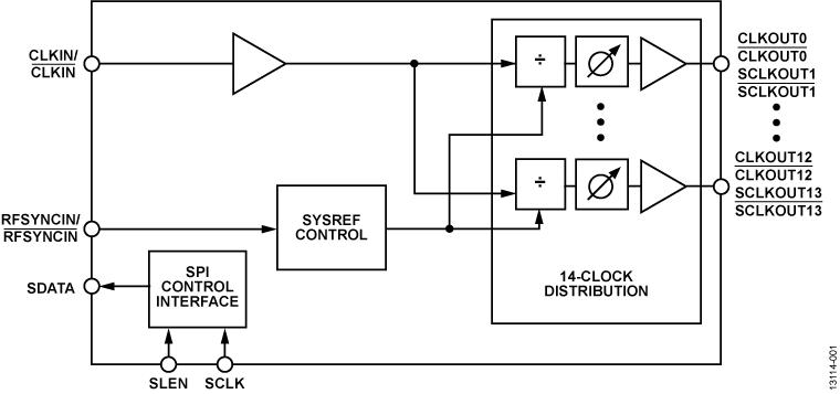 HMC7043 高性能、3.2 GHz、14输出扇出缓冲器