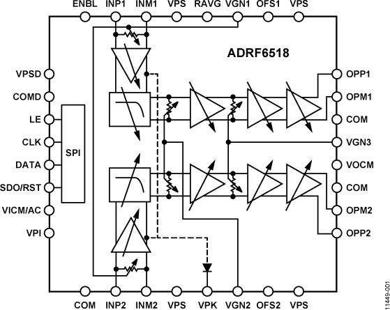 ADRF6518 63 MHz双通道可编程滤波器和可变增益放大器
