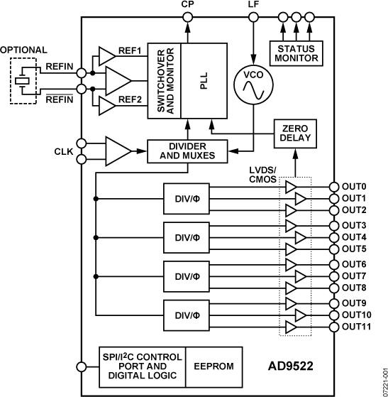AD9522-2 12路LVDS/24路CMOS输出时钟发生器,集成2.2 GHz VCO