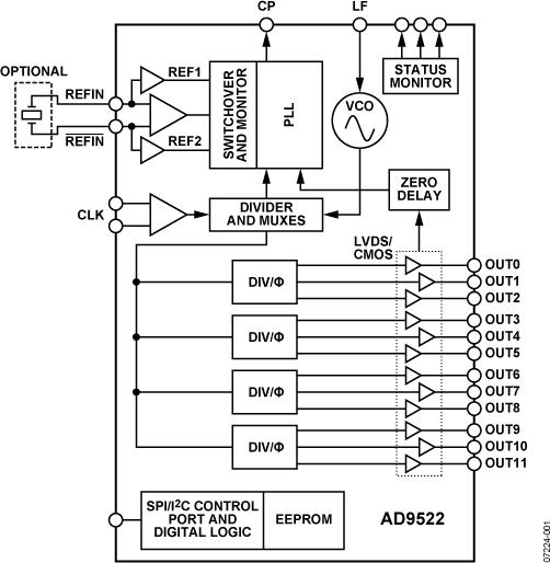 AD9522-3 12路LVDS/24路CMOS输出时钟发生器,集成2 GHz VCO