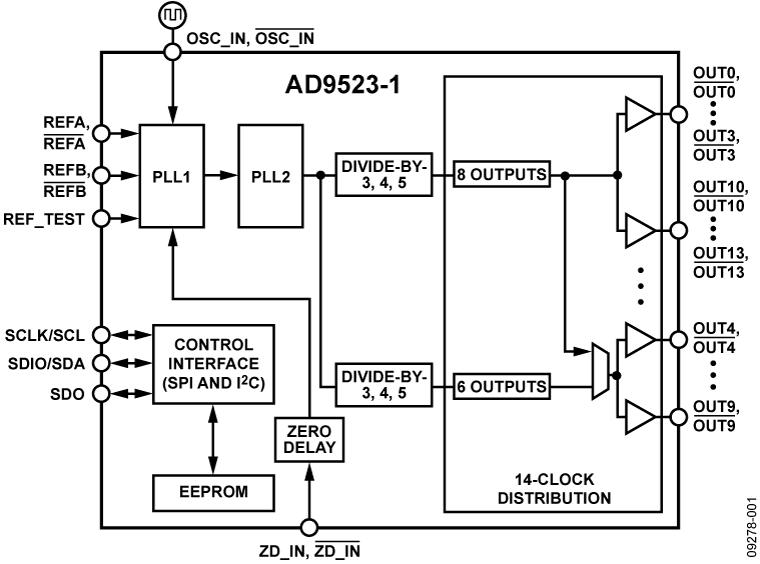 AD9523-1 低抖动时钟发生器,提供14路LVPECL/LVDS/HSTL输出或29路LVCMOS输出