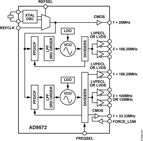 AD9572 光纤通道/以太网时钟发生器IC,PLL内核,分频器,7路时钟输出