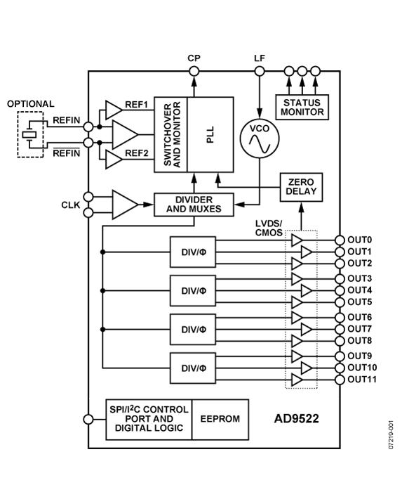 AD9522-0 12 LVDS/24 CMOS输出时钟发生器,集成2.8 GHz VCO