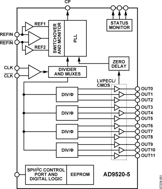 AD9520-5 12 LVPECL/24 CMOS输出时钟发生器