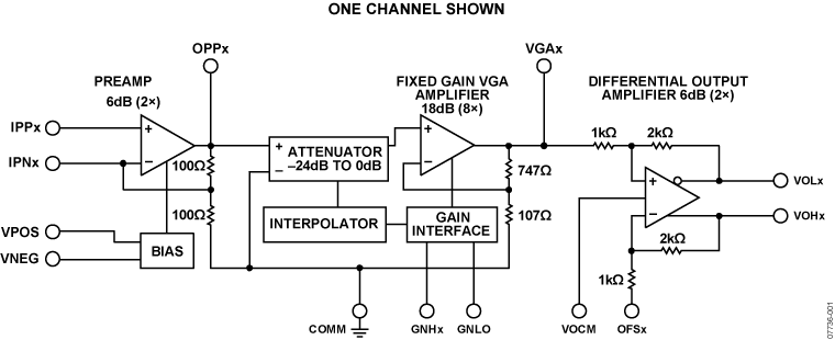 AD8264 4 通道、235 MHz、直流耦合 VGA 和差分输出放大器