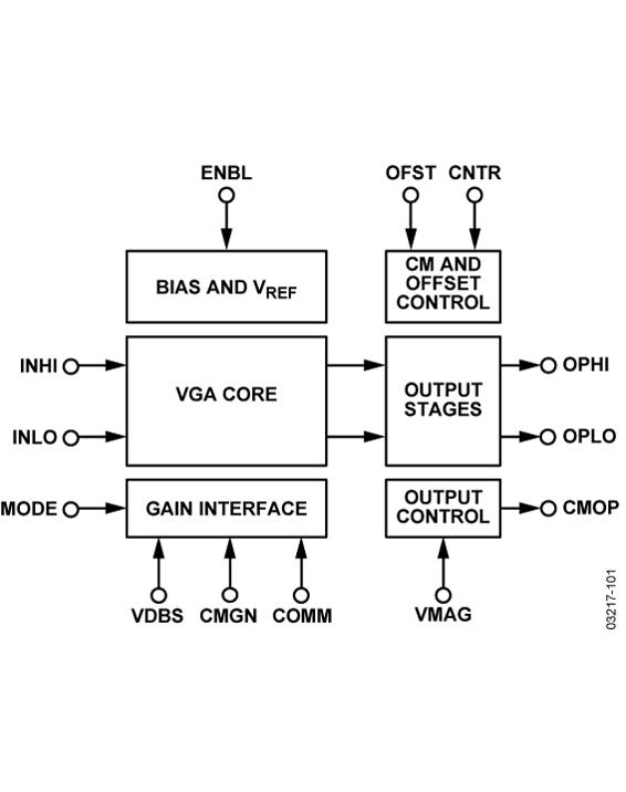 AD8330是一款DC至150 MHz宽带宽可变增益放大器,适合要求完全差分信号通路、低噪声、精确定义增益和适度低失真的应用。输入引脚也可以采用单端源驱动。峰值差分输入为2 V,允许1 V 均方根(rms)正弦波以宽裕的动态余量工作。输出引脚基本上以轨到轨方式驱动单端负载。差分输出电阻为150 。输出摆幅是作用于VMAG引脚电压的线性函数,该电压的内部默认设置为0.