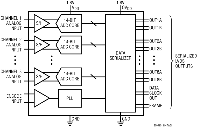 LTM9010-14 14 位、105Msps 低功率 8 通道 ADC
