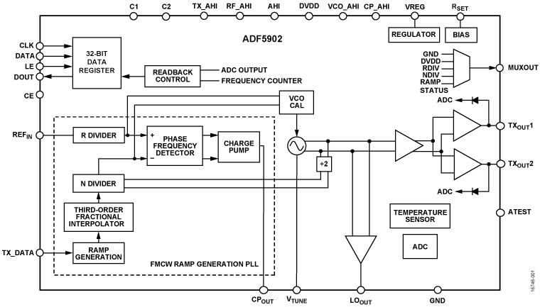 ADF5902 24 GHz、ISM 頻段、多頻道 FMCW 雷達變送器