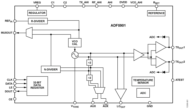 ADF5901 24GHz VCO + PGA + 2通道PA輸出